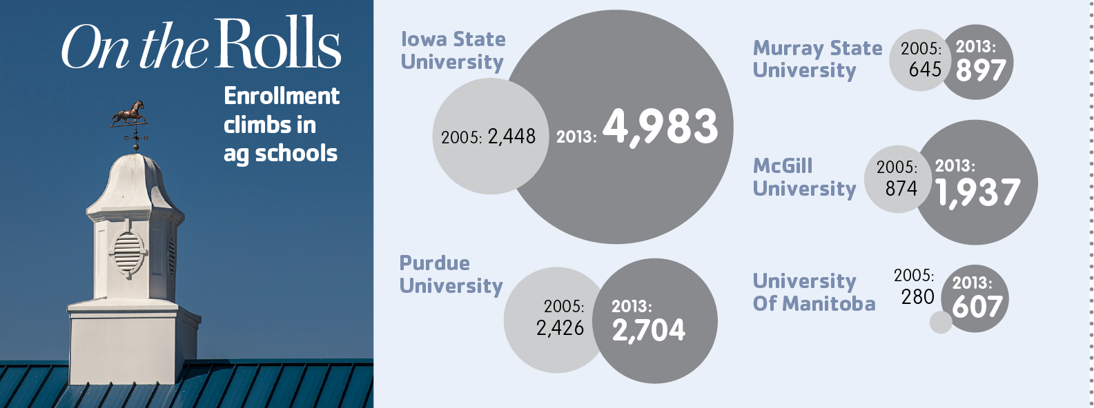 ROLL CALL: Click for a look at the jump in ag school enrollment numbers.