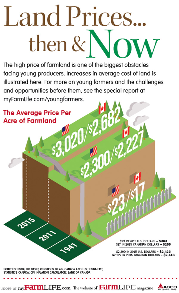 Land price chart shows increase throughout the years