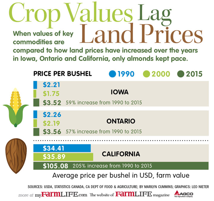 When values of key commodities are compared to how land prices have increased over the years in Iowa, Ontario and California, only almonds kept pace.